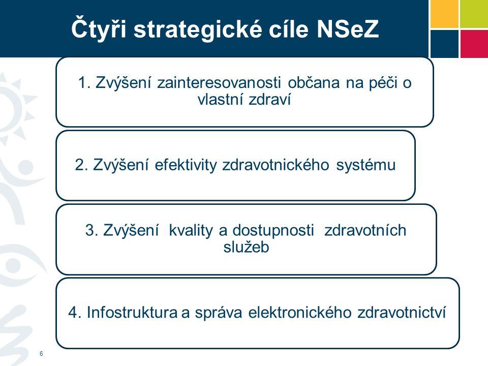Čtyři strategické cíle NSeZ 1. Zvýšení zainteresovanosti občana na péči o vlastní zdraví 2.
