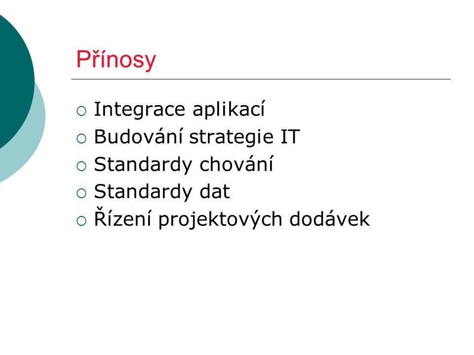Přínosy  Integrace aplikací  Budování strategie IT  Standardy chování  Standardy dat  Řízení projektových dodávek
