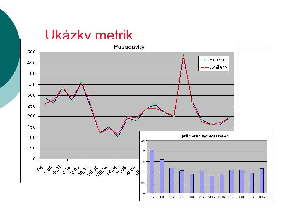 Ukázky metrik