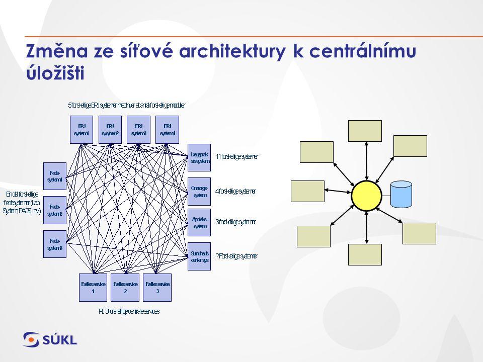 Změna ze síťové architektury k centrálnímu úložišti