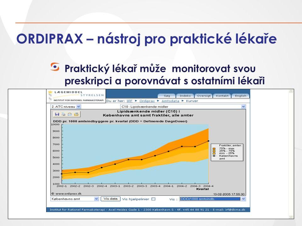ORDIPRAX – nástroj pro praktické lékaře Praktický lékař může monitorovat svou preskripci a porovnávat s ostatními lékaři