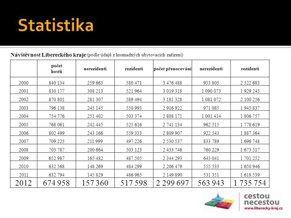 Návštěvnost Libereckého kraje (podle údajů z hromadných ubytovacích zařízení) počet hostů nerezidentirezidentipočet přenocovánínerezidentirezidenti 20