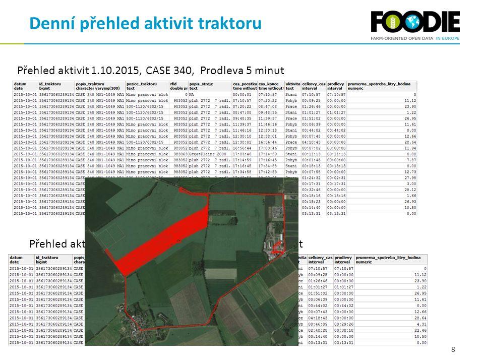 Denní přehled aktivit traktoru 8 Přehled aktivit 1.10.2015, CASE 340, Prodleva 5 minut Přehled aktivit 1.10.2015, CASE 340, Prodleva 20 minut