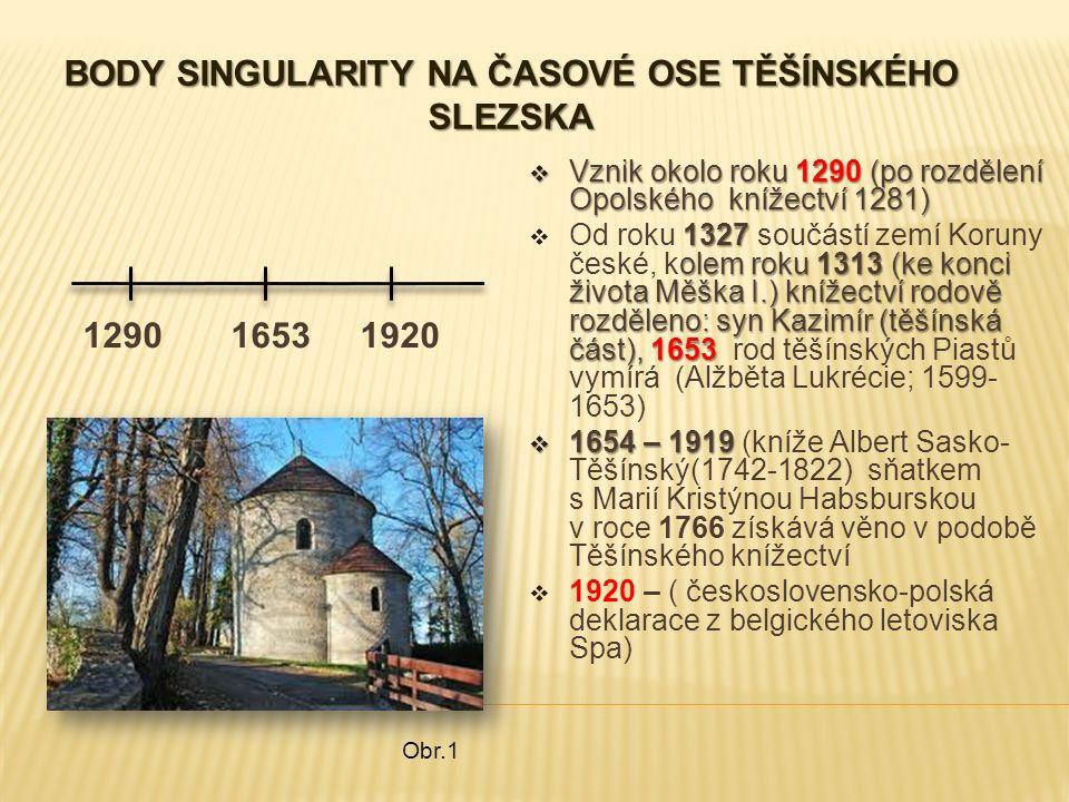 BODY SINGULARITY NA ČASOVÉ OSE TĚŠÍNSKÉHO SLEZSKA 1290 1653 1920  Vznik okolo roku 1290 (po rozdělení Opolského knížectví 1281) 1327 olem roku 1313 (