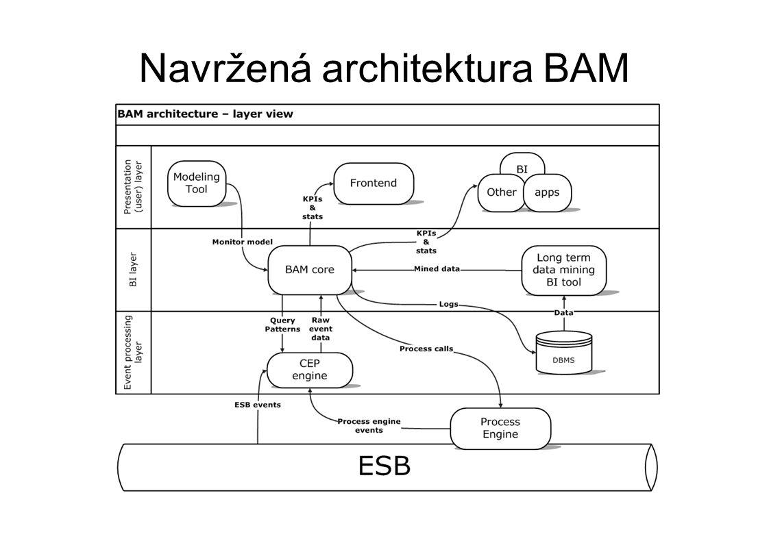 Navržená architektura BAM