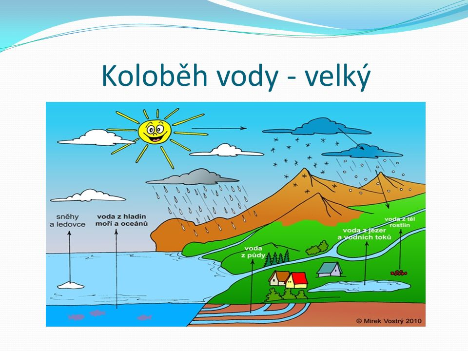 "Zdroje: Zeměkoule-http://upload.wikimedia.org/wikipedia/commons/thumb/0/0e/Nasa_earth.jpg/220px-Nasa_earth.jpg Oceán - http://upload.wikimedia.org/wikipedia/commons/thumb/c/cc/Cancun_1600.jpg/220px-Cancun_1600.jpghttp://upload.wikimedia.org/wikipedia/commons/thumb/c/cc/Cancun_1600.jpg/220px-Cancun_1600.jpg Moře - http://upload.wikimedia.org/wikipedia/commons/thumb/8/8b/View_of_capri_2.jpg/220px-View_of_capri_2.jpghttp://upload.wikimedia.org/wikipedia/commons/thumb/8/8b/View_of_capri_2.jpg/220px-View_of_capri_2.jpg Potok - http://upload.wikimedia.org/wikipedia/commons/thumb/7/7e/Poho%C5%99sk%C3%BD-potok-57.jpg/175px- Poho%C5%99sk%C3%BD-potok-57.jpghttp://upload.wikimedia.org/wikipedia/commons/thumb/7/7e/Poho%C5%99sk%C3%BD-potok-57.jpg/175px- Poho%C5%99sk%C3%BD-potok-57.jpg Řeka - http://upload.wikimedia.org/wikipedia/commons/thumb/0/03/Grand_Tetons11.jpg/220px-Grand_Tetons11.jpghttp://upload.wikimedia.org/wikipedia/commons/thumb/0/03/Grand_Tetons11.jpg/220px-Grand_Tetons11.jpg Rybník - http://upload.wikimedia.org/wikipedia/commons/thumb/3/33/Jordan_Pond_in_Tabor_CZ.JPG/220px- Jordan_Pond_in_Tabor_CZ.JPGhttp://upload.wikimedia.org/wikipedia/commons/thumb/3/33/Jordan_Pond_in_Tabor_CZ.JPG/220px- Jordan_Pond_in_Tabor_CZ.JPG Jezero - http://upload.wikimedia.org/wikipedia/commons/thumb/f/f2/19.8.12_Hnevin_Mostecke_jezero.JPG/200px- 19.8.12_Hnevin_Mostecke_jezero.JPGhttp://upload.wikimedia.org/wikipedia/commons/thumb/f/f2/19.8.12_Hnevin_Mostecke_jezero.JPG/200px- 19.8.12_Hnevin_Mostecke_jezero.JPG HRY - http://www.tajemstvivody.cz/chytani.htmhttp://www.tajemstvivody.cz/chytani.htm http://www.vodnistrazci.cz/hry/najdi-10-rozdilu/ http://hry-vodplan.sazp.sk/index.php?choice=odber http://hry-vodplan.sazp.sk/index.php?choice=odvadzanie Historie pitné vody-příběh- http://www.vodnistrazci.cz/files/pdf/pribeh_kapky.pdfhttp://www.vodnistrazci.cz/files/pdf/pribeh_kapky.pdf Říkanka ""Koloběh vody - http://www.predskolaci.cz/?p=16868#more-16868http://www.predskolaci.cz/?p=16868#more-16"