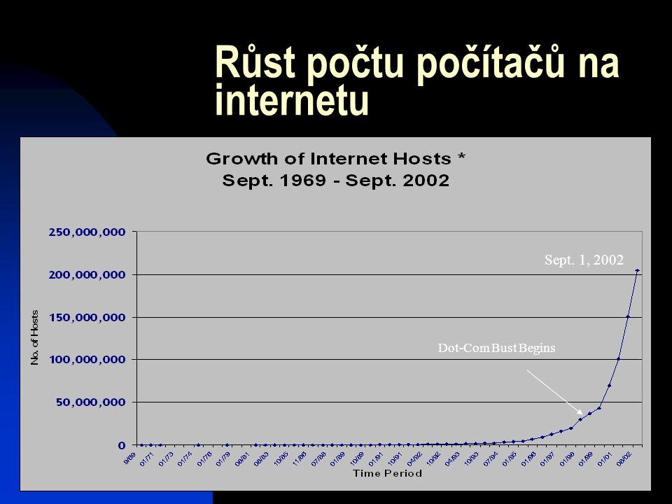 Růst počtu počítačů na internetu Sept. 1, 2002 Dot-Com Bust Begins