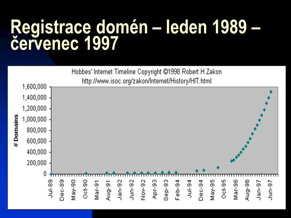 Registrace domén – leden 1989 – červenec 1997
