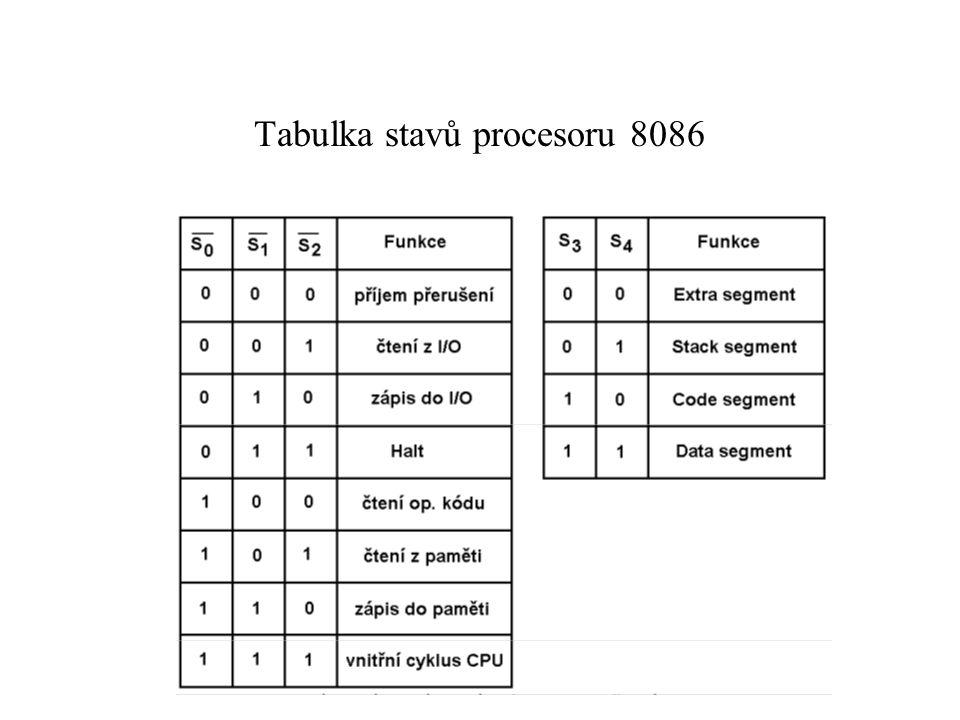Tabulka stavů procesoru 8086
