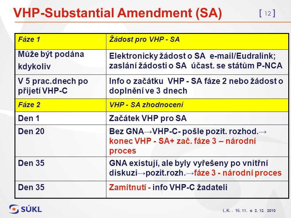 [ 12 ] L.K. - 16. 11. a 2. 12. 2010 VHP-Substantial Amendment (SA) Fáze 1Žádost pro VHP - SA Může být podána kdykoliv Elektronicky žádost o SA e-mail/