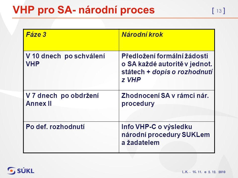 [ 13 ] L.K. - 16. 11. a 2. 12. 2010 VHP pro SA- národní proces Fáze 3Národní krok V 10 dnech po schválení VHP Předložení formální žádosti o SA každé a