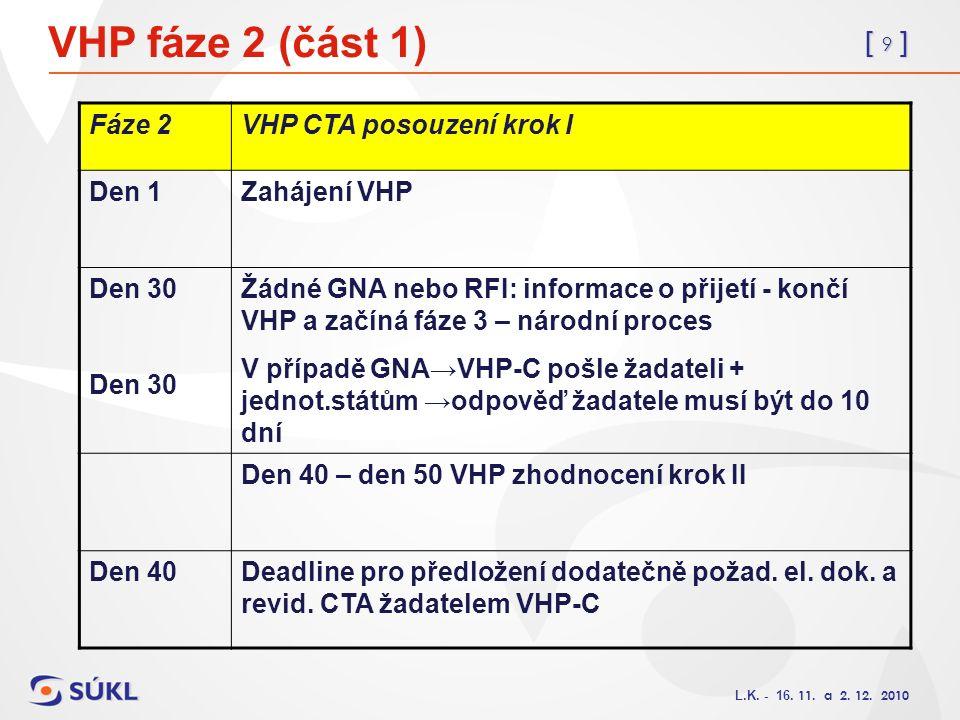 [ 9 ] L.K. - 16. 11. a 2. 12. 2010 VHP fáze 2 (část 1) Fáze 2VHP CTA posouzení krok I Den 1Zahájení VHP Den 30 Žádné GNA nebo RFI: informace o přijetí