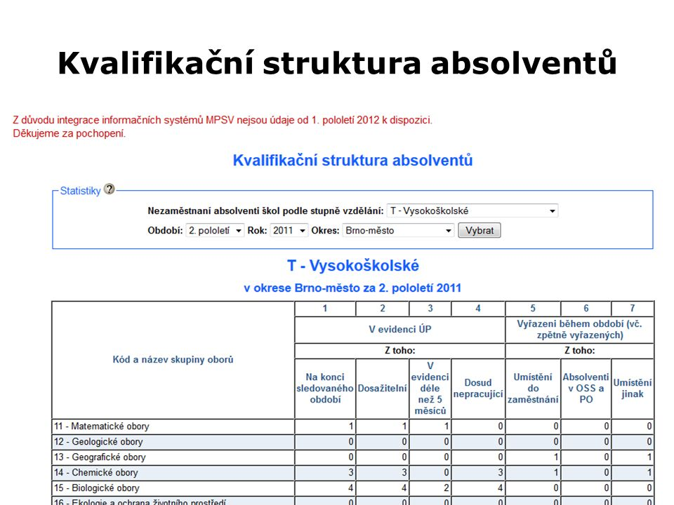 Kvalifikační struktura absolventů Z0027 Geografická analýza trhu práce