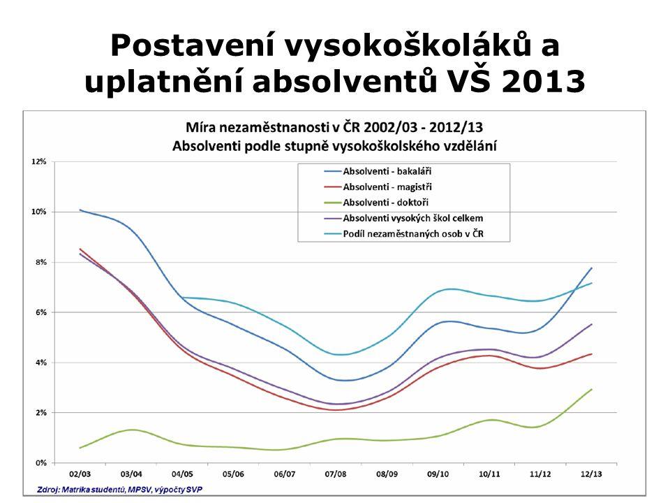 Postavení vysokoškoláků a uplatnění absolventů VŠ 2013 Z0027 Geografická analýza trhu práce