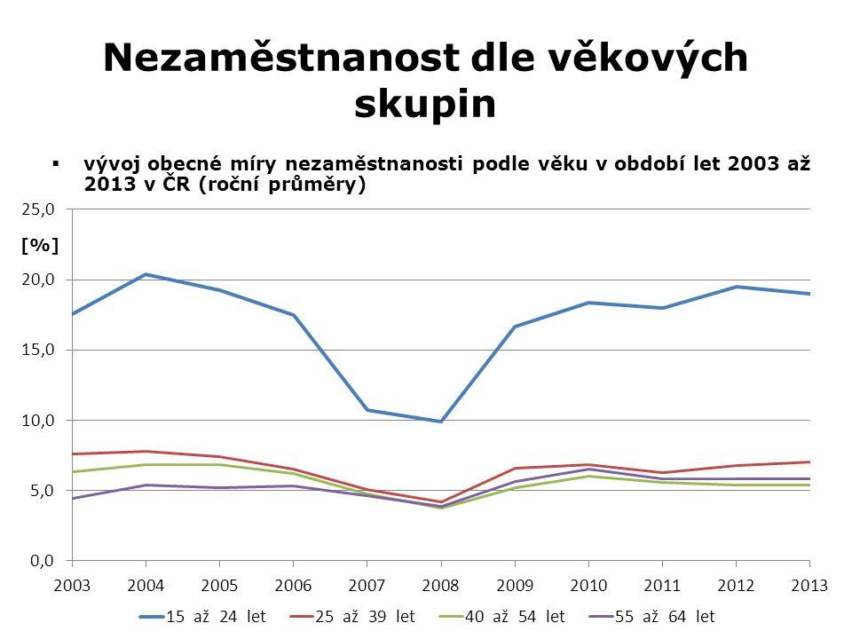 Nezaměstnanost dle věkových skupin  vývoj obecné míry nezaměstnanosti podle věku v období let 2003 až 2013 v ČR (roční průměry)