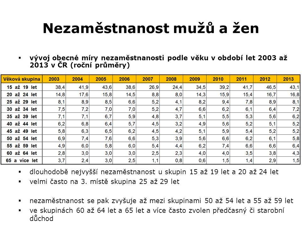 Nezaměstnanost mužů a žen  vývoj obecné míry nezaměstnanosti podle věku v období let 2003 až 2013 v ČR (roční průměry)  dlouhodobě nejvyšší nezaměstnanost u skupin 15 až 19 let a 20 až 24 let  velmi často na 3.