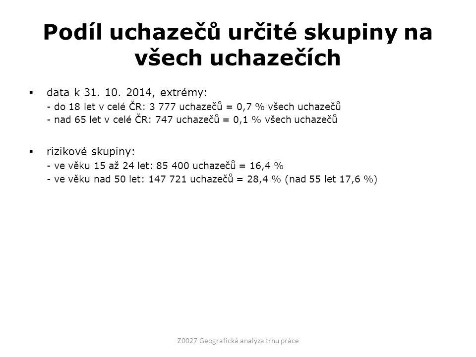 Podíl uchazečů určité skupiny na všech uchazečích  data k 31.