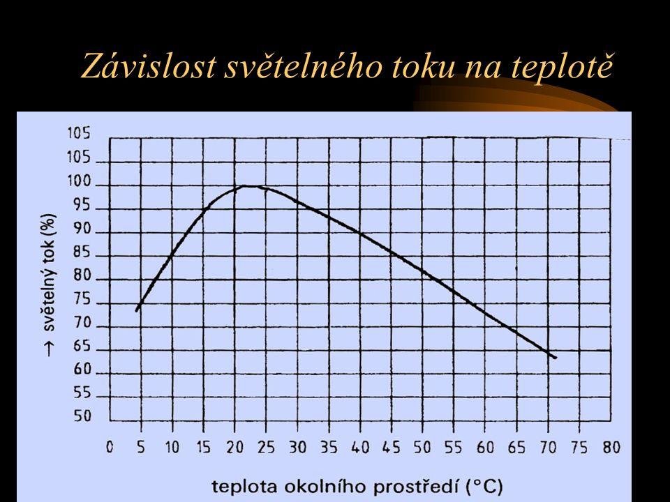 Závislost světelného toku na teplotě