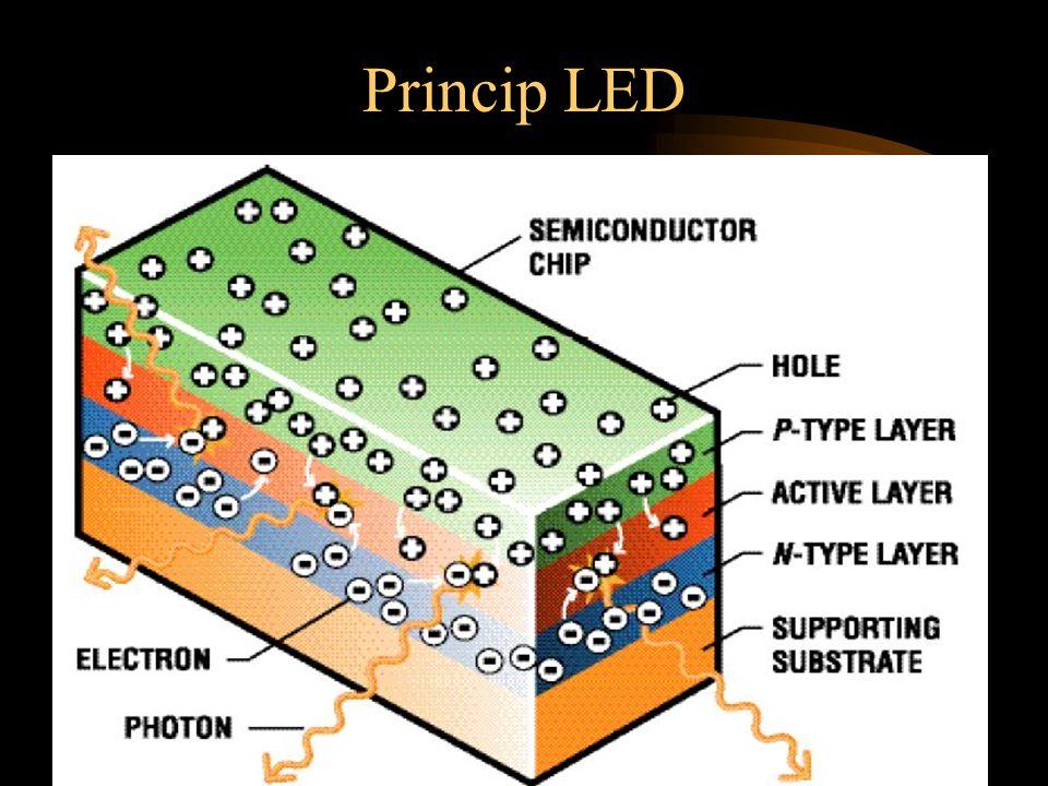 Princip LED