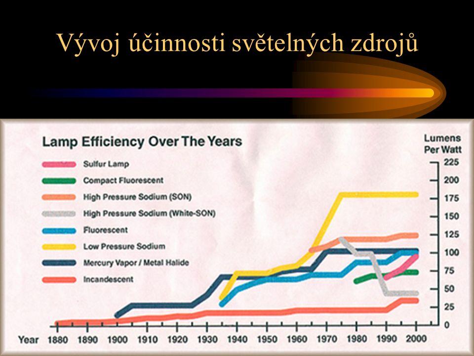 Vývoj účinnosti světelných zdrojů