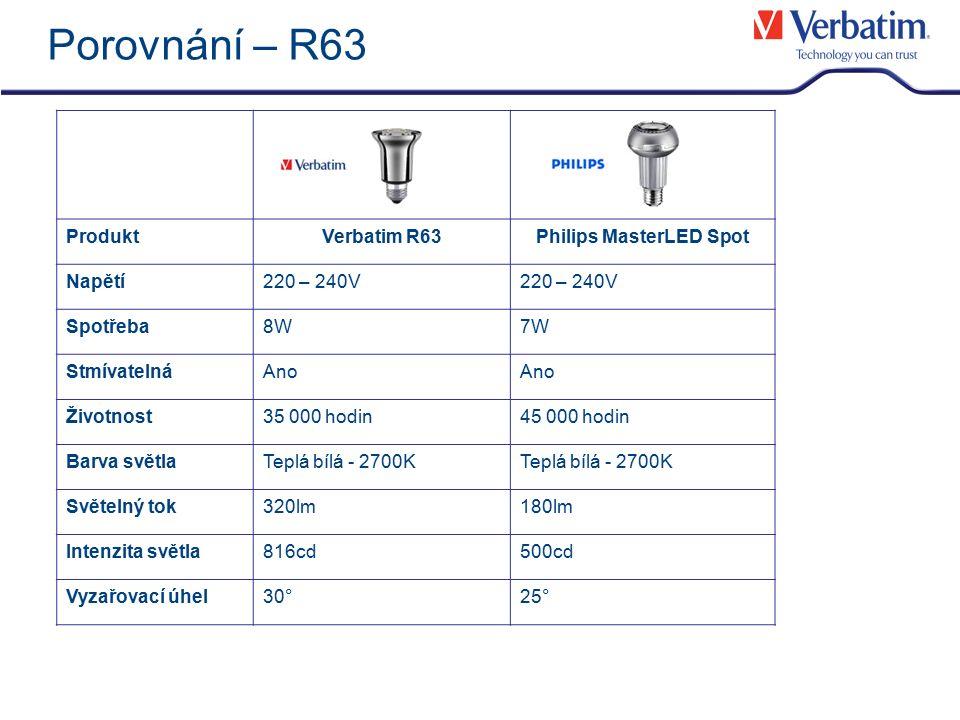 Porovnání – R63 ProduktVerbatim R63Philips MasterLED Spot Napětí220 – 240V Spotřeba8W7W StmívatelnáAno Životnost35 000 hodin45 000 hodin Barva světlaT