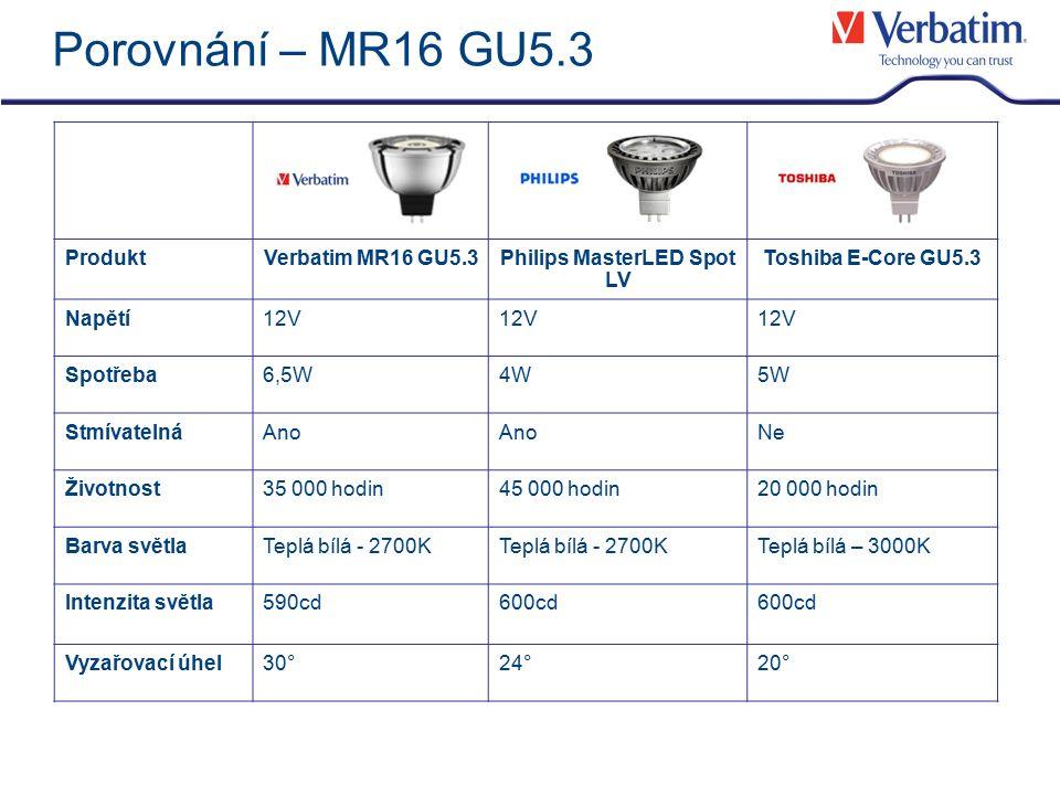 Porovnání – MR16 GU5.3 ProduktVerbatim MR16 GU5.3Philips MasterLED Spot LV Toshiba E-Core GU5.3 Napětí12V Spotřeba6,5W4W5W StmívatelnáAno Ne Životnost35 000 hodin45 000 hodin20 000 hodin Barva světlaTeplá bílá - 2700K Teplá bílá – 3000K Intenzita světla590cd600cd Vyzařovací úhel30°24°20°