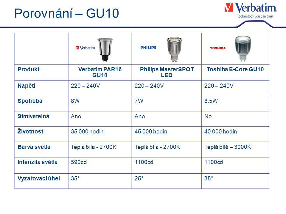 Porovnání – GU10 ProduktVerbatim PAR16 GU10 Philips MasterSPOT LED Toshiba E-Core GU10 Napětí220 – 240V Spotřeba8W7W8.5W StmívatelnáAno No Životnost35 000 hodin45 000 hodin40 000 hodin Barva světlaTeplá bílá - 2700K Teplá bílá – 3000K Intenzita světla590cd1100cd Vyzařovací úhel35°25°35°