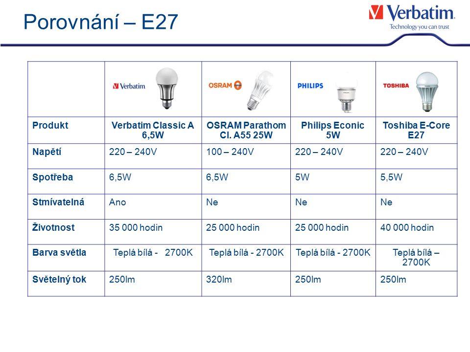 Detaily produktu – Classic A 10W Classic A E27 10W Vlastnosti produktu LED žárovka jako náhrada za standardní 40W žárovku Stmívatelná Úspora energie až 75 % Spotřeba10W Napětí220-240V Provozní frekvence50-60Hz Barva světlaTeplá bílá - 2800K CRI>80 Světelný tok500lm Životnost35 000 hodin= 16 let* *při provozu 6 hodin denně Číslo produktu52001 Počet kusů v kartonu6