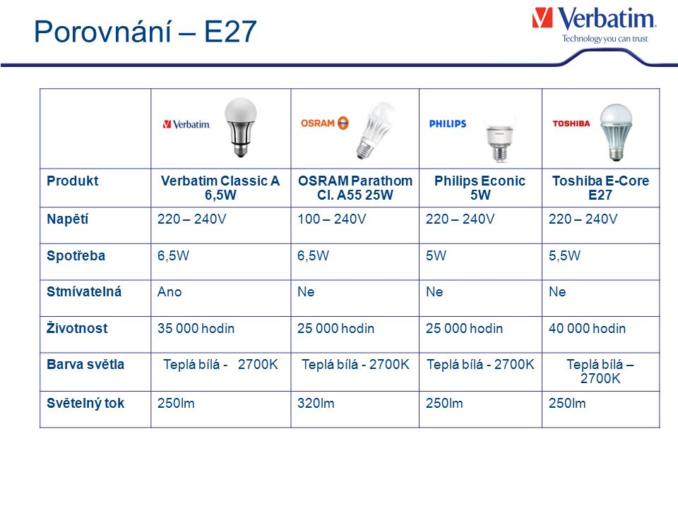 Porovnání – E27 ProduktVerbatim Classic A 6,5W OSRAM Parathom Cl. A55 25W Philips Econic 5W Toshiba E-Core E27 Napětí220 – 240V100 – 240V220 – 240V Sp
