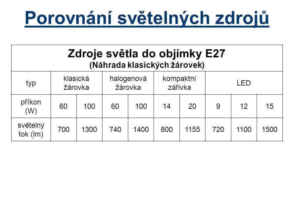 Porovnání světelných zdrojů Zdroje světla do objímky E27 (Náhrada klasických žárovek) typ klasická žárovka halogenová žárovka kompaktní zářivka LED příkon (W) 6010060100142091215 světelný tok (lm) 70013007401400800115572011001500