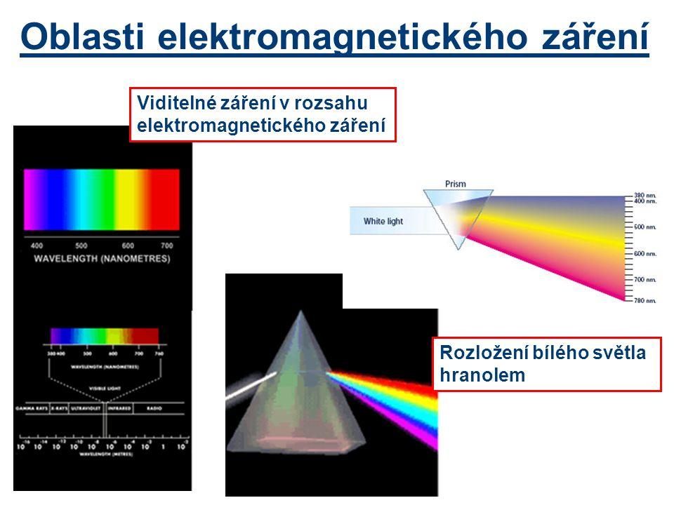 Oblasti elektromagnetického záření Rozložení bílého světla hranolem Viditelné záření v rozsahu elektromagnetického záření