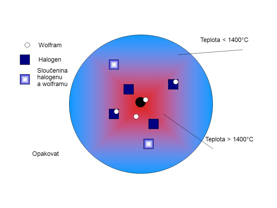 Opakovat Wolfram Halogen Sloučenina halogenu a wolframu Teplota < 1400°C Teplota > 1400°C