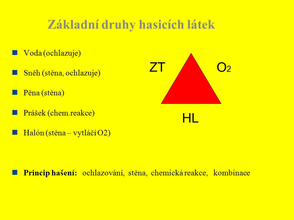 Základní druhy hasicích látek Voda (ochlazuje) Sněh (stěna, ochlazuje) Pěna (stěna) Prášek (chem.reakce) Halón (stěna – vytláčí O2) Princip hašení: ochlazování, stěna, chemická reakce, kombinace HL ZT O2O2