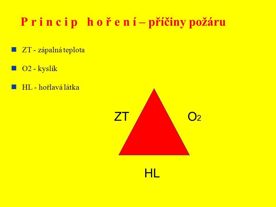 P r i n c i p h o ř e n í – příčiny požáru ZT - zápalná teplota O2 - kyslík HL - hořlavá látka ZT HL O2O2