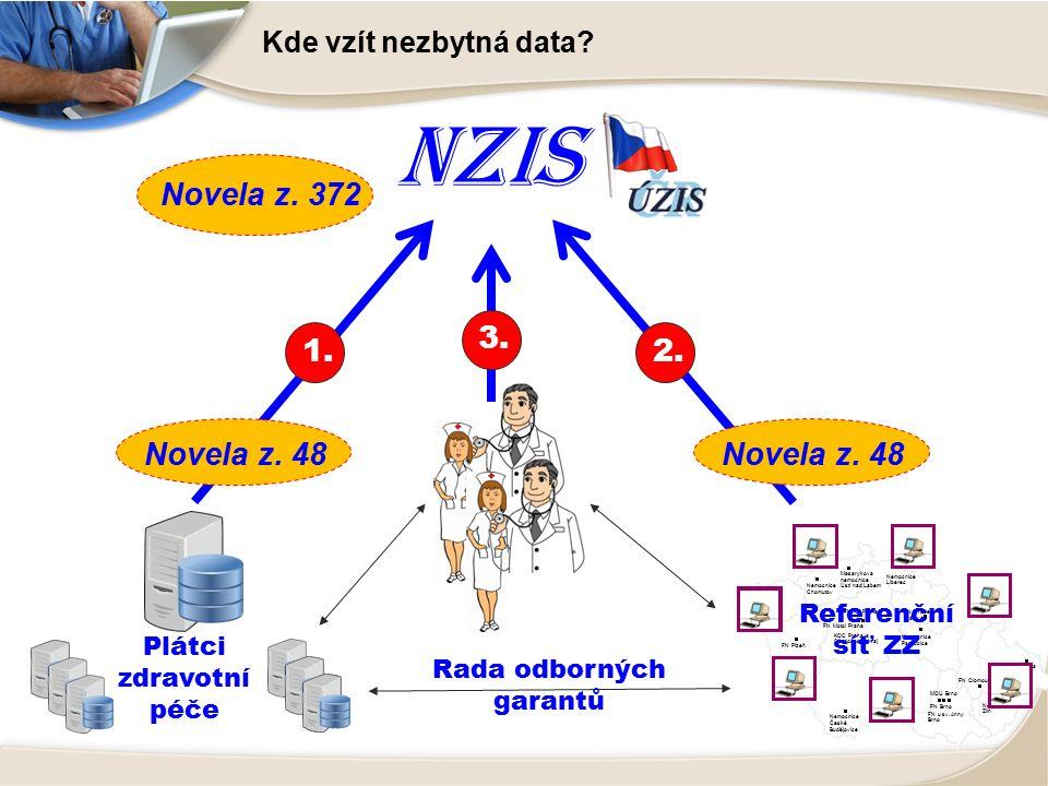 NZIS Kde vzít nezbytná data.