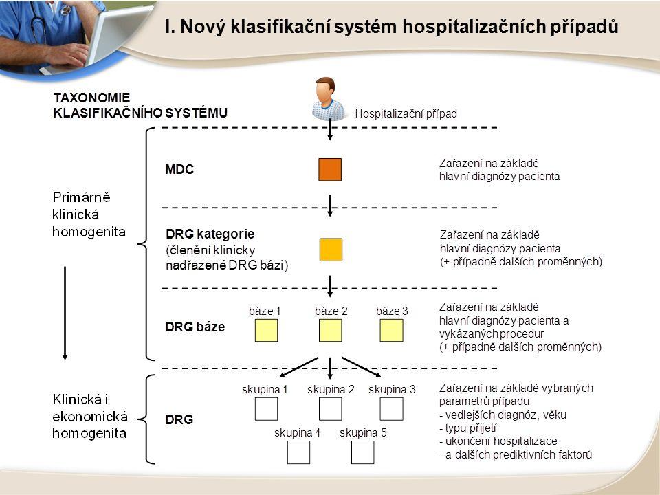 I. Nový klasifikační systém hospitalizačních případů