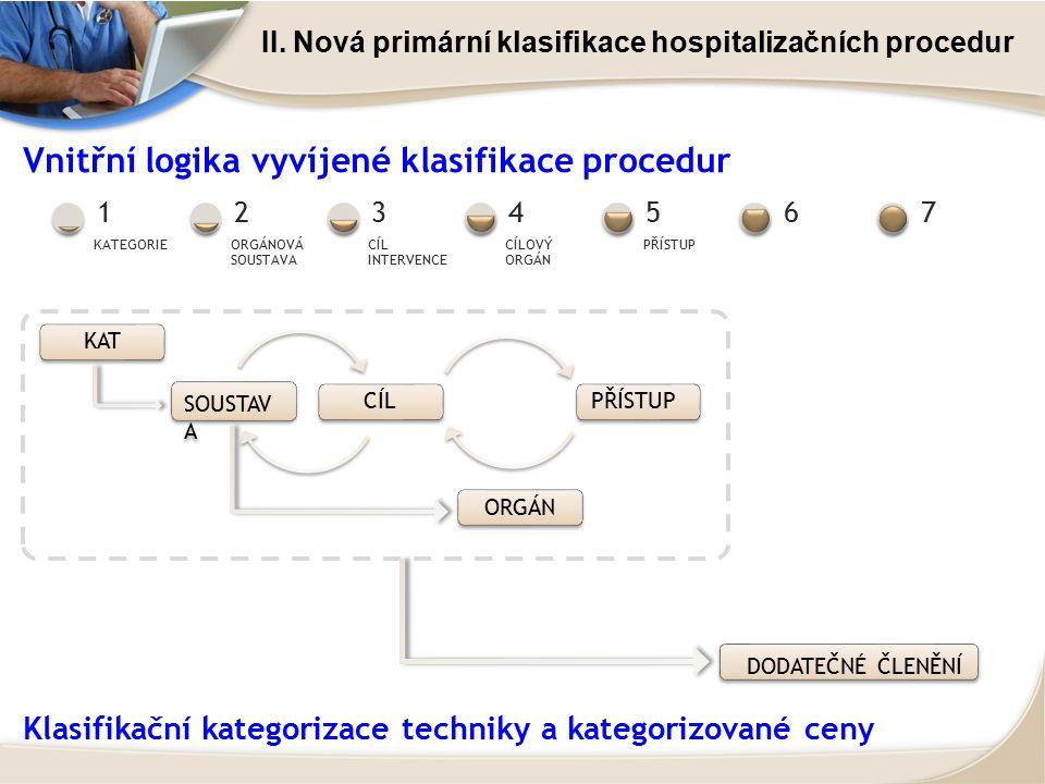 II. Nová primární klasifikace hospitalizačních procedur Vnitřní logika vyvíjené klasifikace procedur KAT SOUSTAV A CÍLPŘÍSTUP DODATEČNÉ ČLENĚNÍ ORGÁN