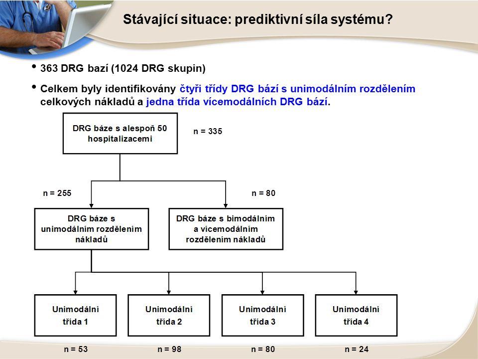 Stávající situace: prediktivní síla systému.