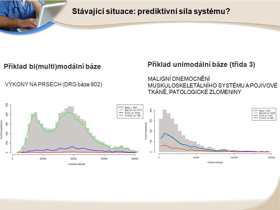 Příklad bi(multi)modální báze VÝKONY NA PRSECH (DRG báze 902) Příklad unimodální báze (třída 3) MALIGNÍ ONEMOCNĚNÍ MUSKULOSKELETÁLNÍHO SYSTÉMU A POJIVOVÉ TKÁNĚ, PATOLOGICKÉ ZLOMENINY Stávající situace: prediktivní síla systému