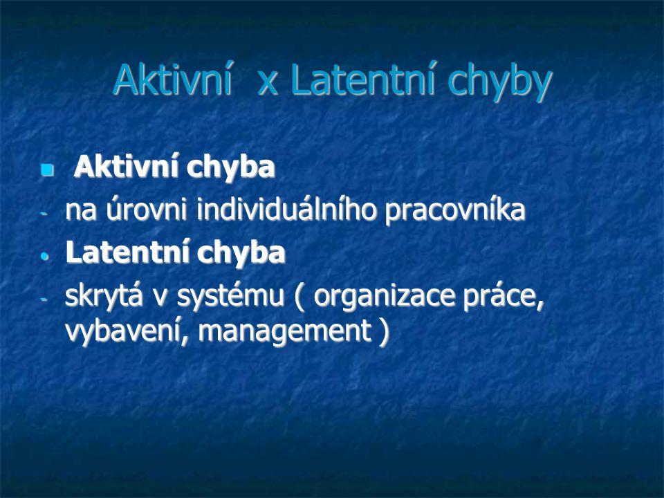 Aktivní x Latentní chyby Aktivní chyba Aktivní chyba - na úrovni individuálního pracovníka Latentní chyba Latentní chyba - skrytá v systému ( organiza