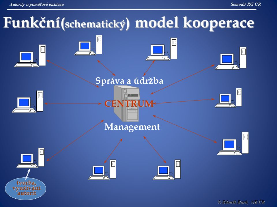 Funkční ( schematický ) model kooperace CENTRUM Správa a údržba Management tvorba, využívání autorit Autority a paměťové instituceSeminář RG ČR