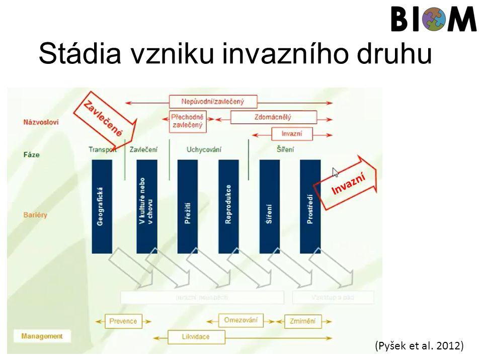 Stádia vzniku invazního druhu Invazní (Pyšek et al. 2012)