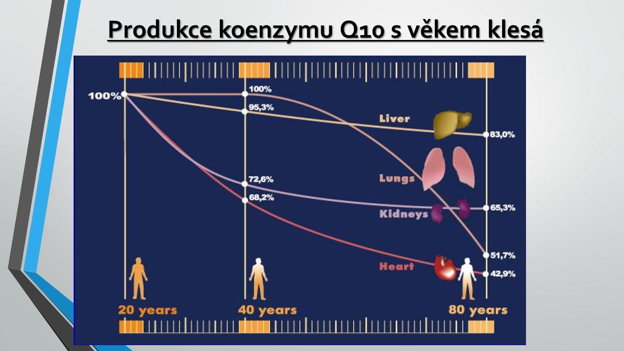 Produkce koenzymu Q10 s věkem klesá