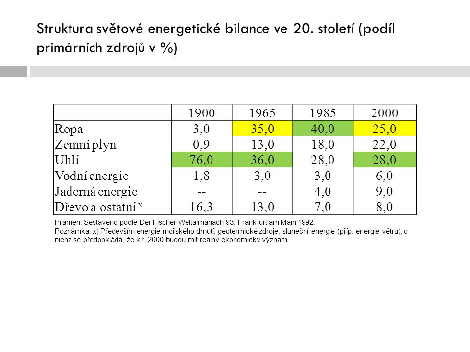 Černé uhlí  Nejkvalitnější černé uhlí – v karbonských vrstvách  V Evropě – od britských ostrovů přes S Francii, Belgii, Porúří, Hornoslezská pánev dále na východ  Černé uhlí:  Antracitické – využití v energetice  Žírné – výroba koksu, chemický průmysl  Způsoby těžby:  Povrchová – pokud je vrstva uhlí blízko povrchu, výrazné narušení vzhledu krajiny, po ukončení těžby nutná rekultivace  Podpovrchová – většina těžby ČU, hloubky více než 1500 m – vyšší riziko práce (Čína, JAR…)  Prozkoumané zásoby:  USA, Indie, Čína (dohromady 55 % světových zásob)  Evropa – Rusko, Polsko, Ukrajina  Těžba měla v historii vždy rostoucí trend  Největší nárůst v průběhu 19.