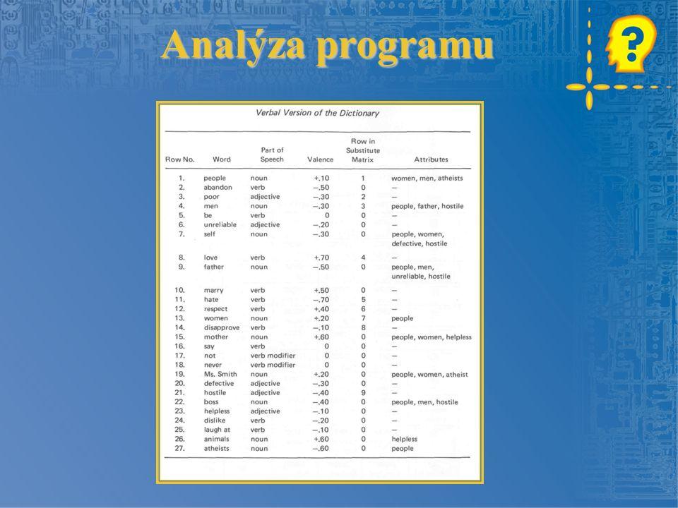 Analýza programu