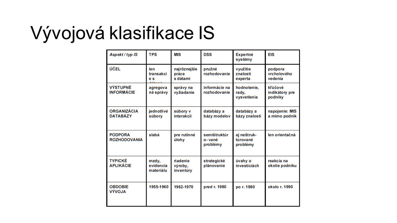 Vývojová klasifikace IS