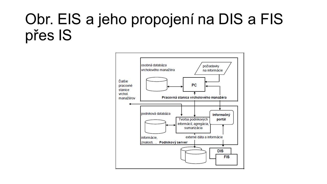 Obr. EIS a jeho propojení na DIS a FIS přes IS