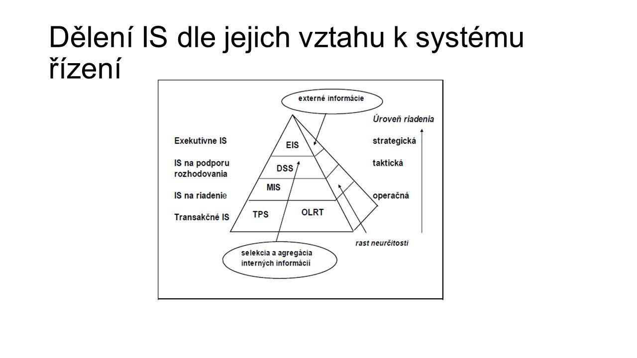 Dělení IS dle jejich vztahu k systému řízení