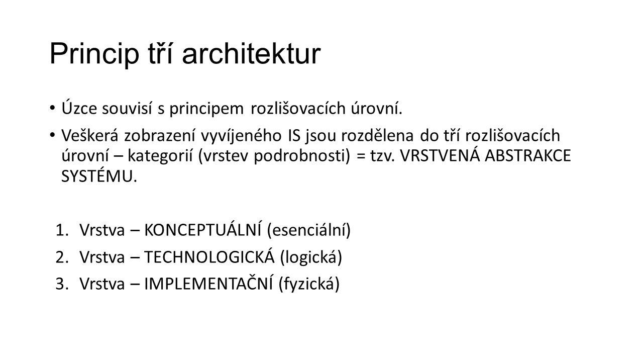 Princip tří architektur Úzce souvisí s principem rozlišovacích úrovní.
