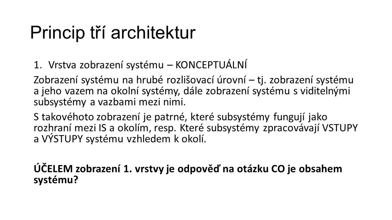 Princip tří architektur 1.Vrstva zobrazení systému – KONCEPTUÁLNÍ Zobrazení systému na hrubé rozlišovací úrovní – tj.